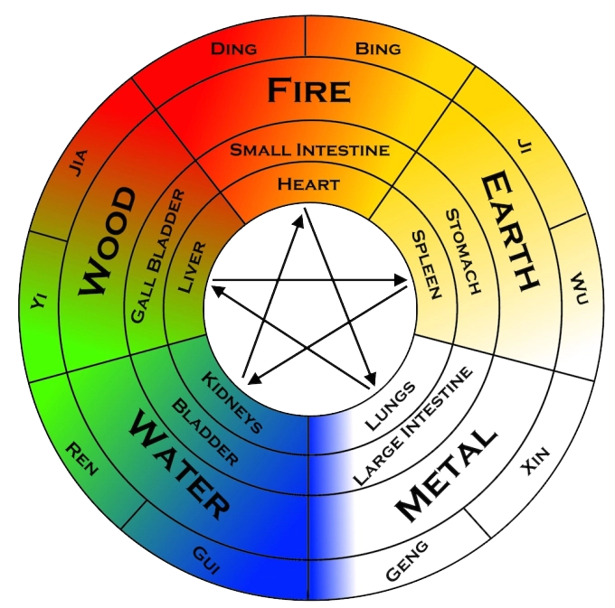 funf-elemente